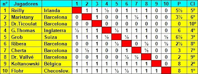 Cuadro de  clasificación según la orden del sorteo del Torneo Internacional de Ajedrez Barcelona 1935