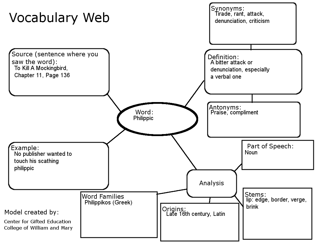 The Untold Story Vocabulary Web For The Novel To Kill A