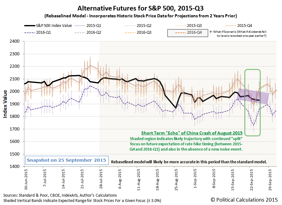 Alternative Futures - S&P 500 - 2015Q3 - Rebaselined Model - Snapshot on 25 September 2015