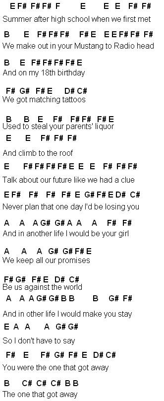 Basic Music Theory Explained