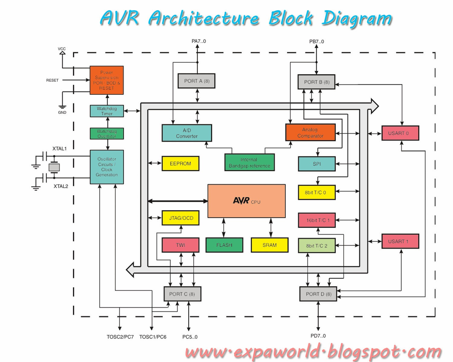 Architecture Software Block Diagram Briggs And Stratton Pressure Washer Parts World Of Embedded