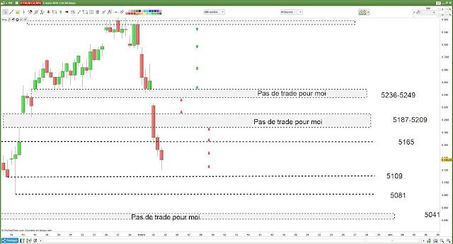Bilan matrice de trading pour vendredi 02/03/18 #CAC40 $cac