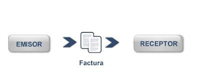 Plazo de emisión y envío de facturas