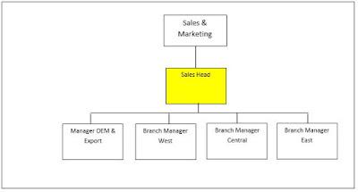 Jobdes Dan Tanggung Jawab Sales Head