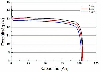 A nagy és kis terhelések görbéi közel állnak egymáshoz 6925600491