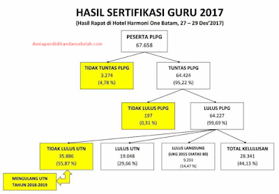 Persentase Kelulusan dan Cek Pengumuman Kelulusan UTN PLPG 2017-2018