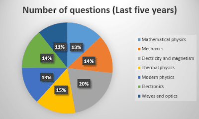 Graph on number of questions in Physics for IIT JAM(last five years paper)