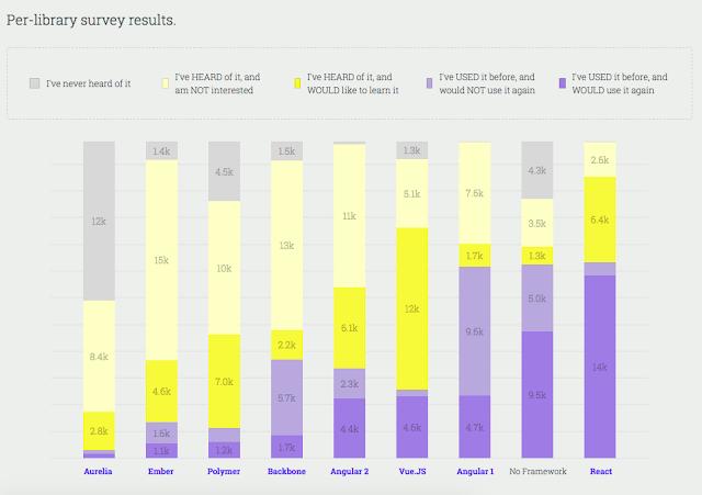 JS library survey result
