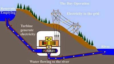 تعرف على محطات الضخ والتخزين الكهرومائية  وكيفية عملها Hydroelectric Pumped-Storage Power Stations
