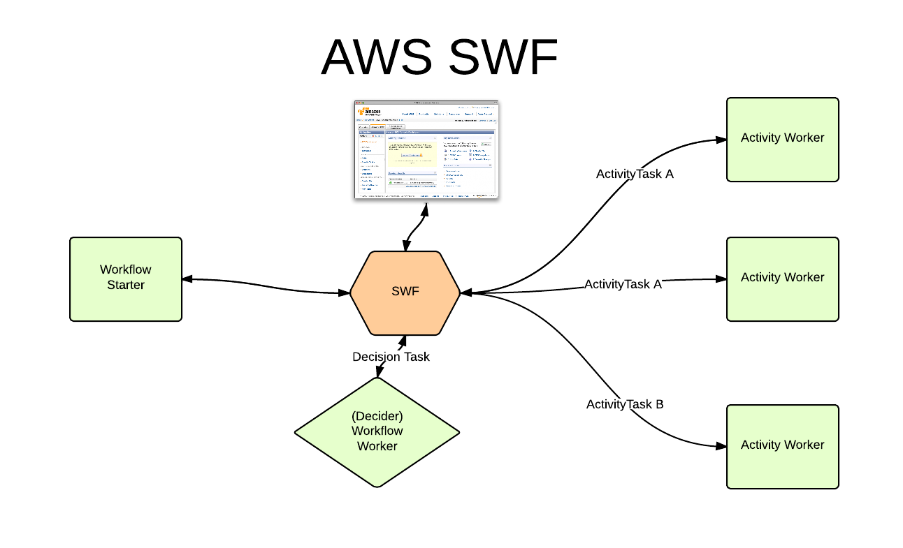 Building Distributed Workflow Applications on Amazon with
