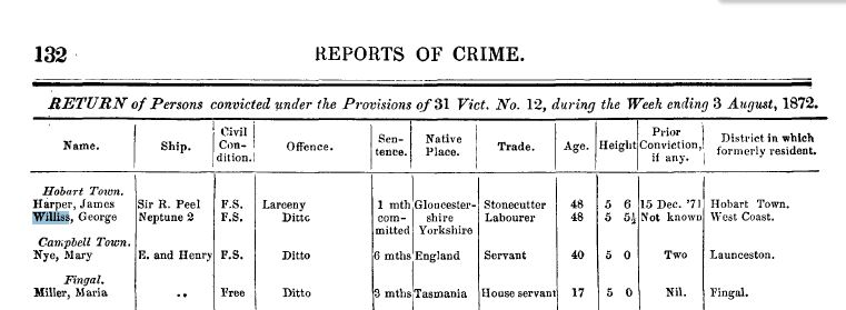George Willis police records 1872-1880