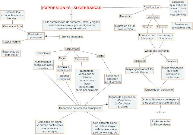 Resultado de imagen para mapa conceptual algebra basica