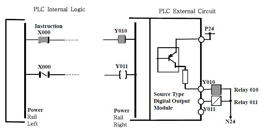 Relation between PLC Hardware and Software Ladder Logic of