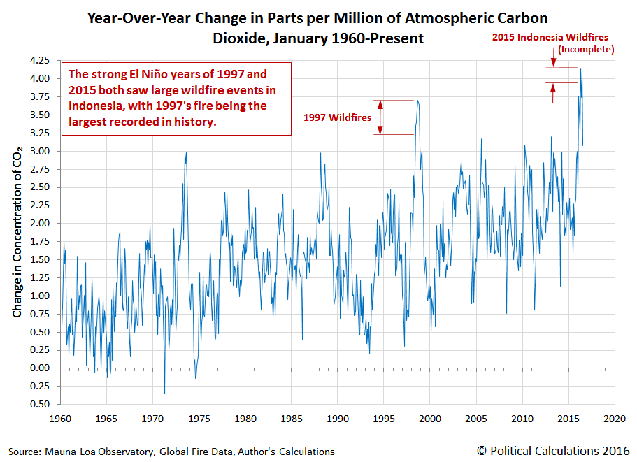 Year-Over-Year Change in Parts per Million of Atmospheric Carbon Dioxide, January 1960-July 2016