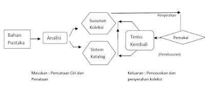 Sistem Temu Balik Informasi