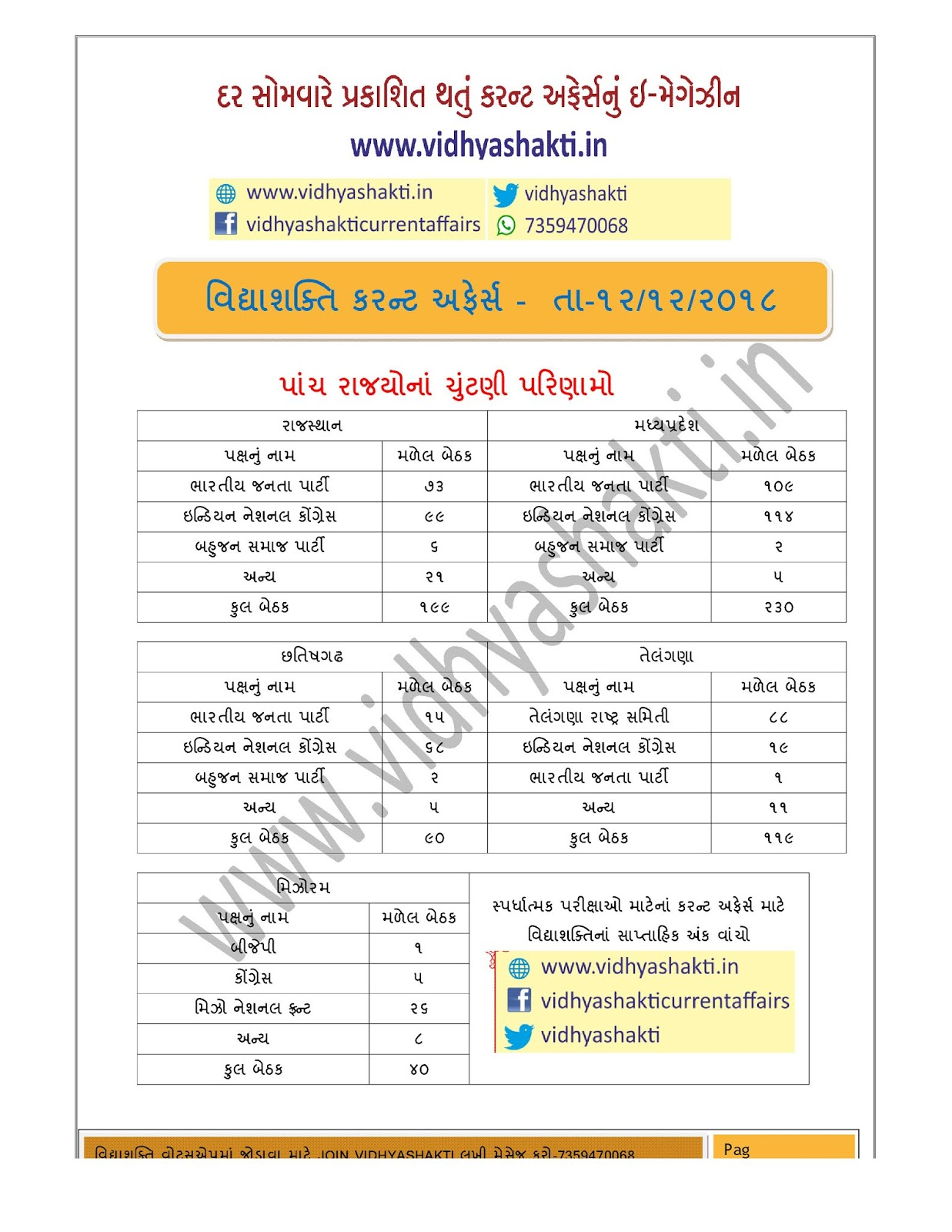 Election Result of Five State for Gujarati current affairs
