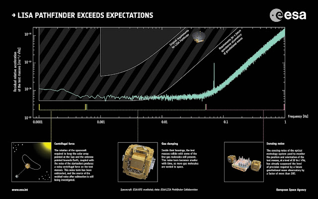 Results based on just two months of science operations on ESA's LISA Pathfinder show that the mission has demonstrated the technology needed to build a space-based gravitational wave observatory. Credit: Spacecraft: ESA/ATG medialab; data: ESA/LISA Pathfinder Collaboration