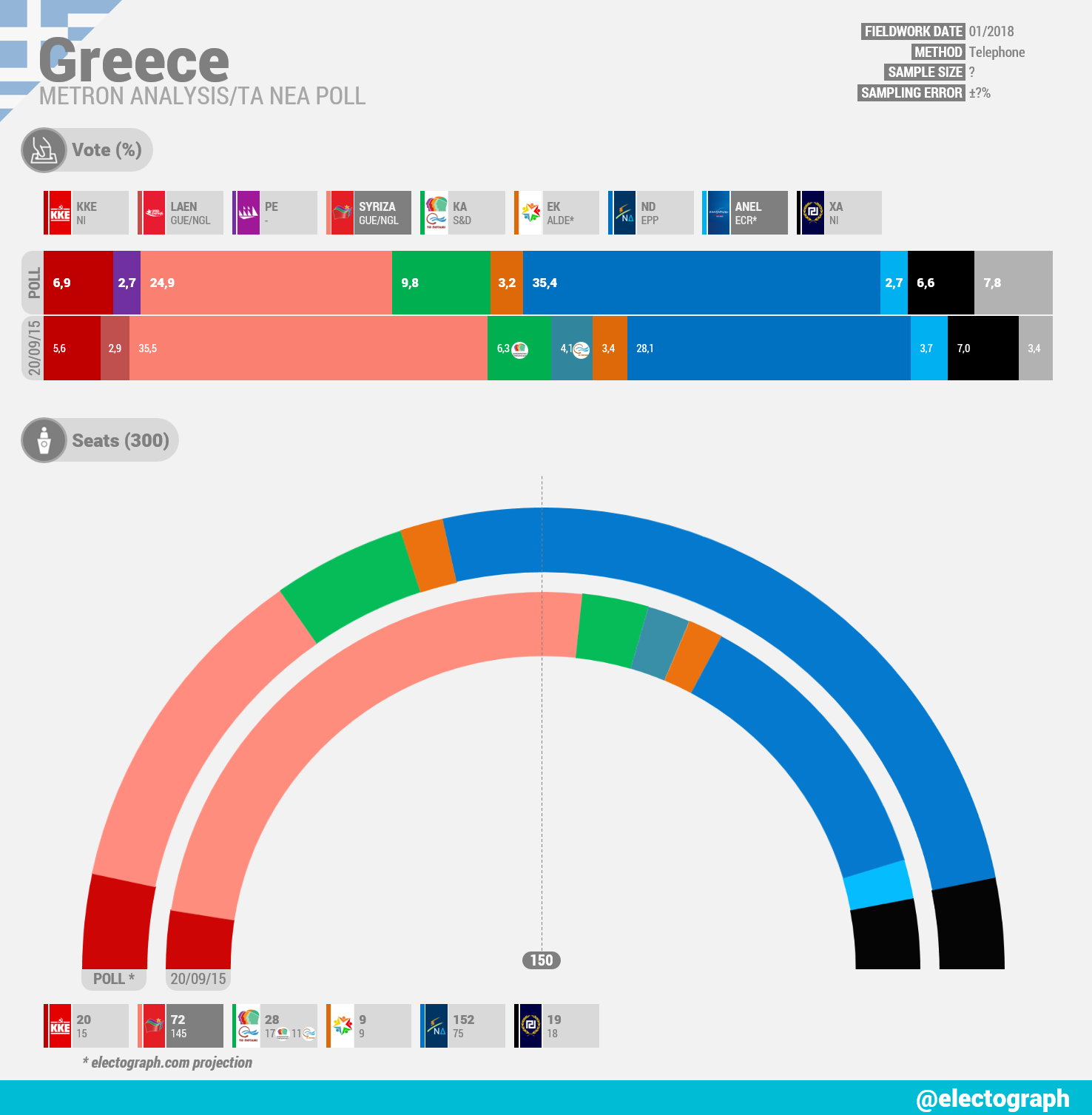GREECE Metron Analysis poll chart for Ta Nea, January 2018