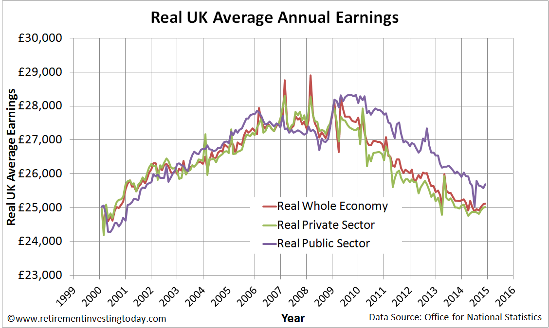 Index of UK Whole Economy, Private Sector and Public Sector Average Annual Earnings Corrected for the Retail Prices Index (RPI)