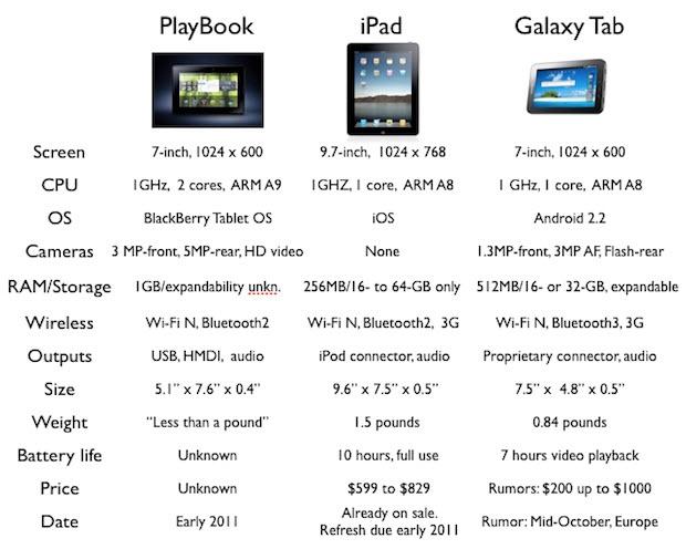 gamesisort: Tips Sebelum Membeli BlackBerry Playbook