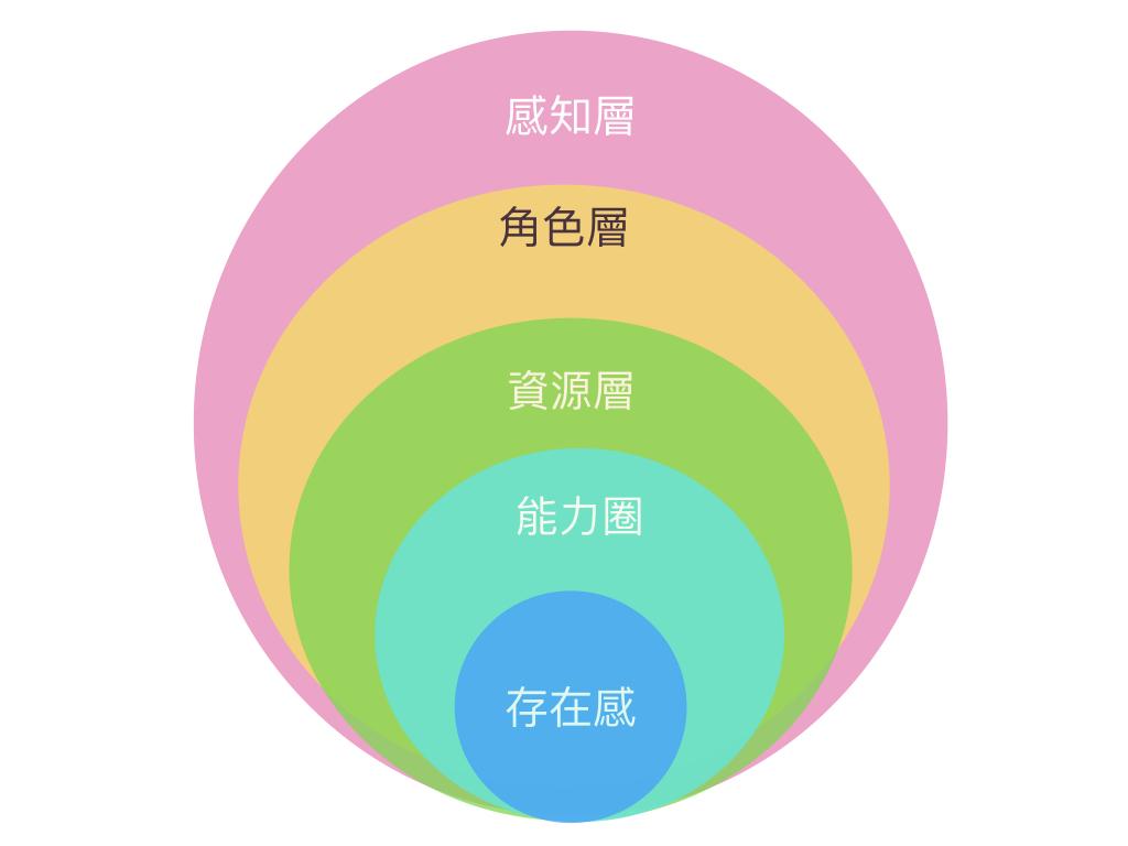 鈞暉的人生攻略: {聽講心得}梁寧產品思維30講:產品經理觀看產品的五個層次