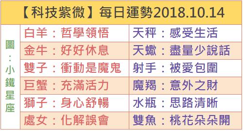 【科技紫微】每日運勢2018.10.14