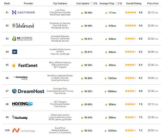 Top 10 Webhosting Terbaik 2018