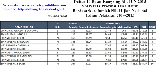 Daftar Peringkat 10 Besar SMP Terbaik di Provinsi Jawa Barat Berdasarkan Rangking Nilai UN 2015