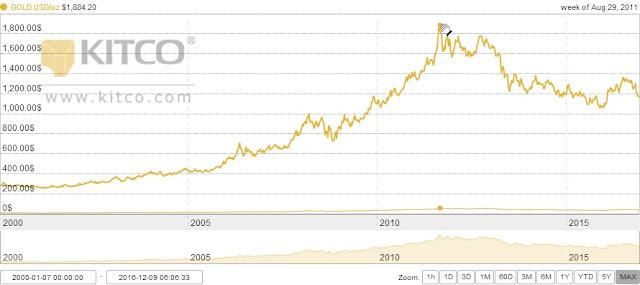 Harga emas kemuncak tahun 2011