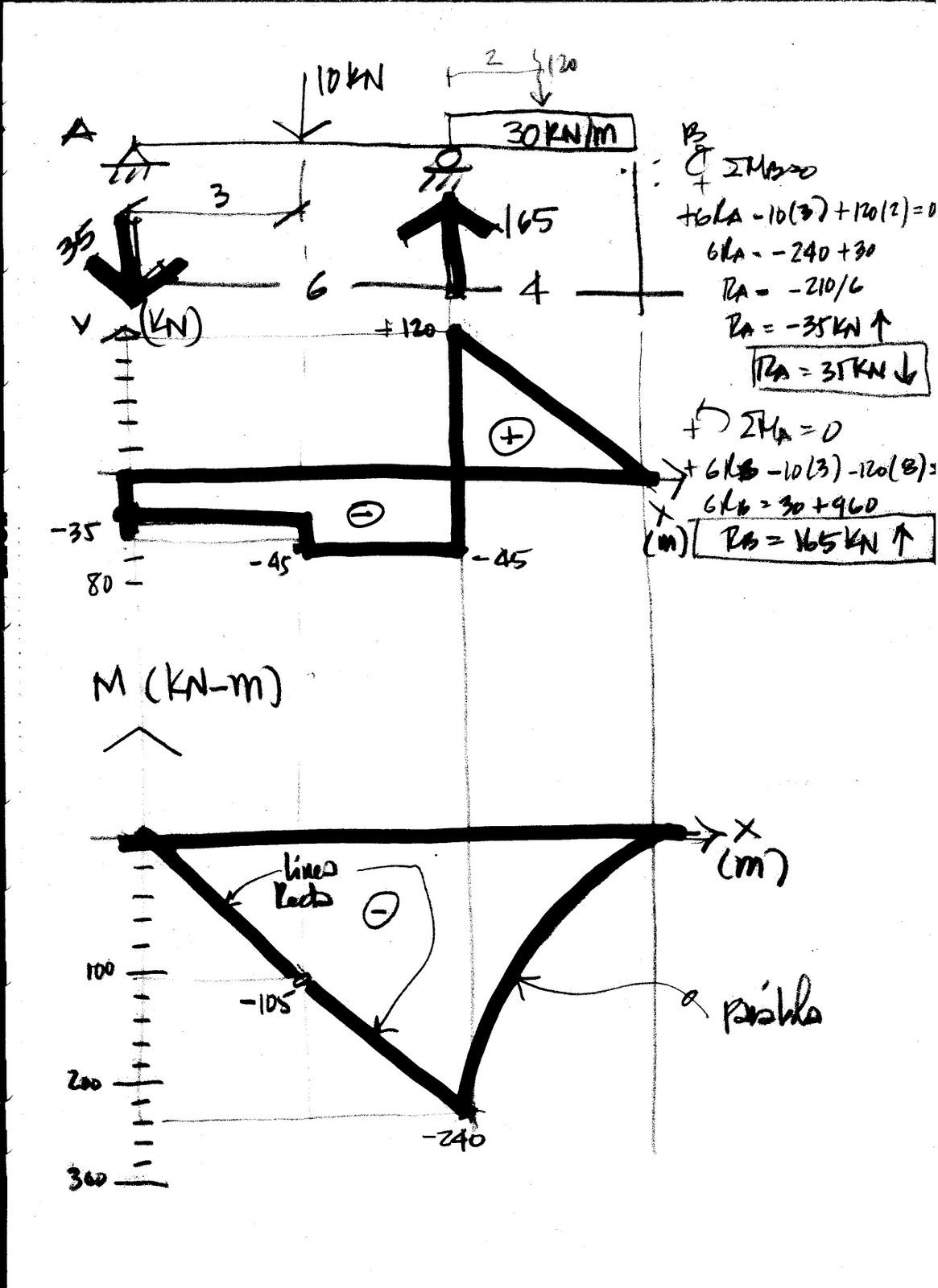 Matematicas Estatica Estructuras Y Otros Temas
