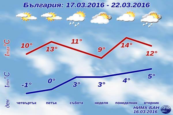 Седмична Прогноза за времето от 17 март 2016 до 22 март 2016