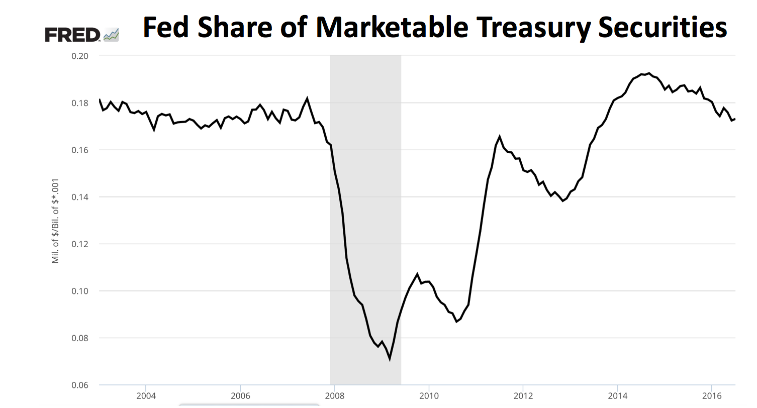 Macro musings blog the unwinding of qe has begun dont look now but the fed is quietly unwinding qe as seen in the figure below the feds share of marketable treasuries has been shrinking pooptronica