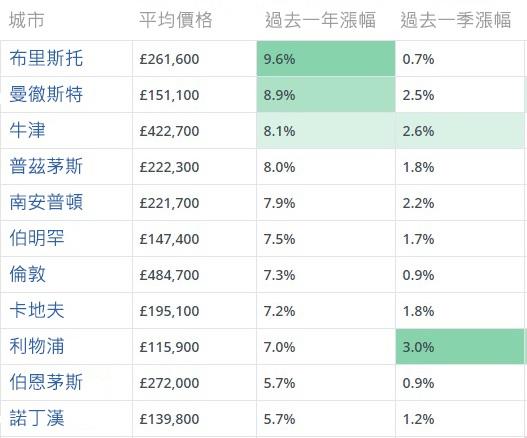 英國房價漲幅