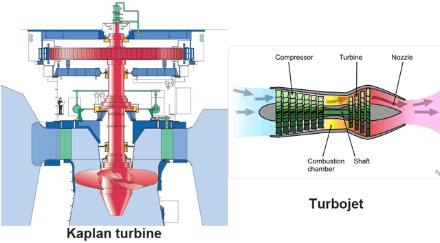 Kaplan, Turbojet