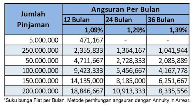 tabel-pinjaman-danamon-2019