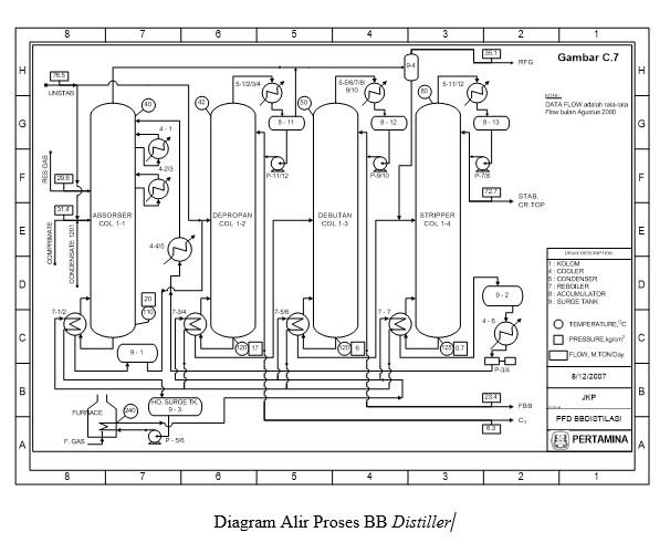 Teknik kimia diagram alir proses bb distiller tugas hysys ini menyelesaikan diagram alir unit butane butylene distiller bb distiller salah satu unit operasi yang berada di bawah naungan bagian crude ccuart Image collections