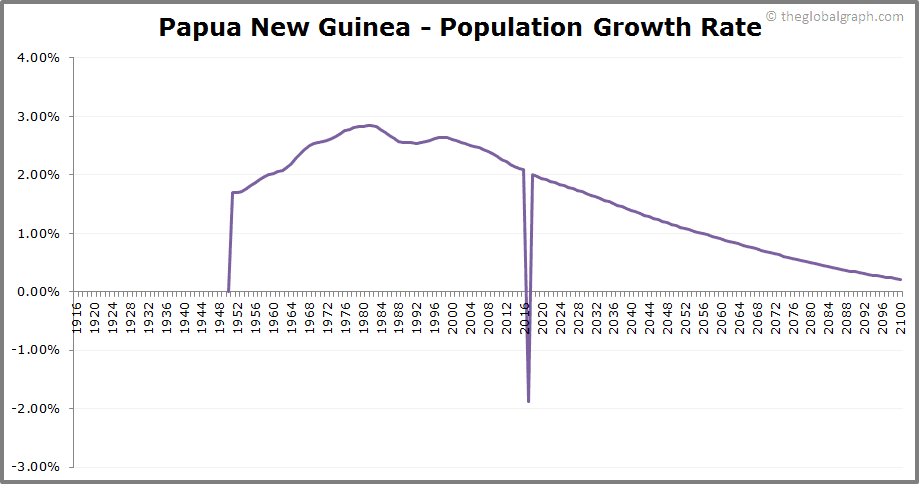 Papua New Guinea  Population Growth Rate