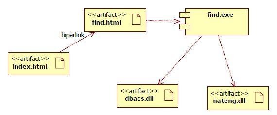 Pengertian diagram komponen sistem informasi contoh diagram komponen ket page indexml findml executable file findexe library dbacsdll natengdll ccuart Image collections