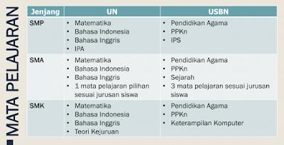 Tidak Ada Ujian Nasional Perbaikan ( UN Perbaikan ) di Tahun 2017