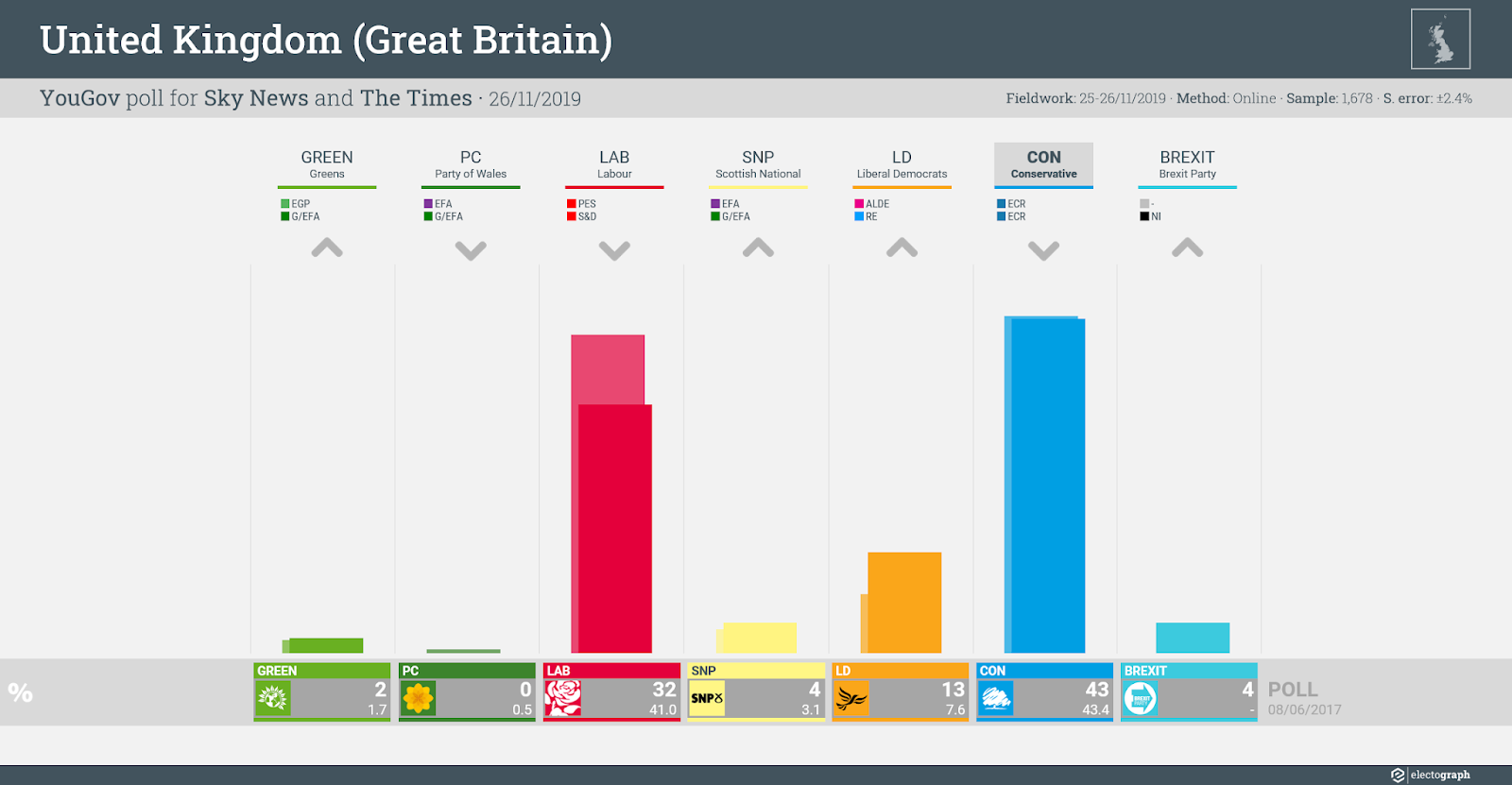 UNITED KINGDOM (GB): YouGov poll chart for Sky News and The Times, 26 November 2019
