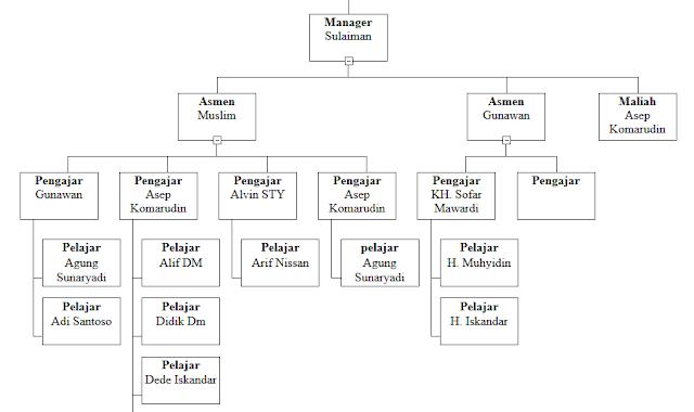 membuat struktur organisasi dengan php dan mysql pojok code Struktur Organisasi Alumni sahabat pernah tidak kamu merasa kesulitan ketika ingin membuat tamilan struktur organisasi yang di load langsung dari database,