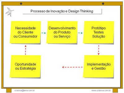 Design Thinking e Metodologia IDM Innovation Decision Mapping