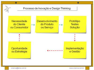 Design Thinking e Metodologia IDM Innovation Decision Mapping
