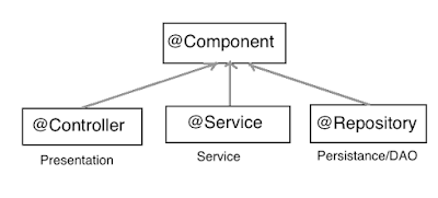 Difference between @Component, @Service, @Controller, and @Repository in Spring