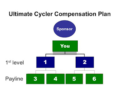 Ultimate Cycler compensation plan