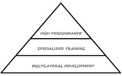 sistem piramida latihan multilateral