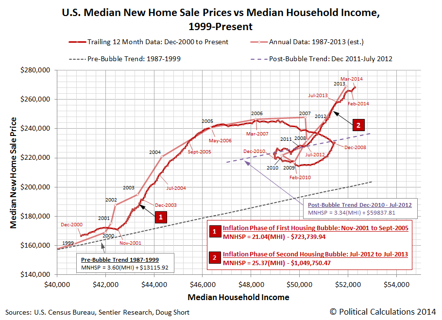 U.S. Median Trailing Twelve Month Average of New Home Sale Prices vs Median Household Income, December 2000 through March 2014