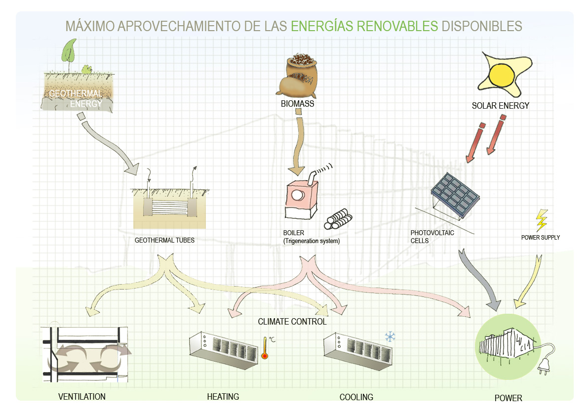 3 - Primary energy – Biomass ~ LUCIA Building