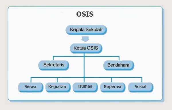diagram pohon