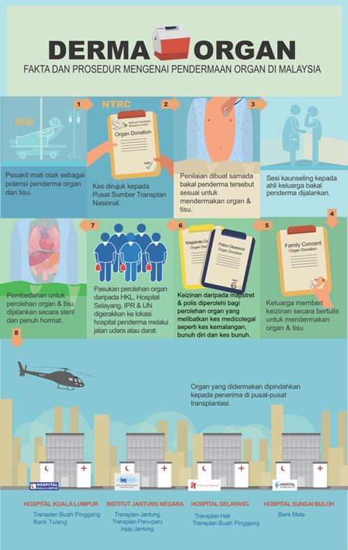 hukum pendermaan organ dalam islam, menderma organ, penerima organ, pemindahan organ dan pengagihan organ kepada pesakit serasi, daftar sebagai penderma organ, menderma organ setelah meninggal dunia